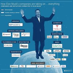 """Linas Beliūnas on LinkedIn: """"Life of Elon Musk in one pic👇🏼 From Tesla to SpaceX 🚀 Elon Musk Companies, Tesla Spacex, Elon Musk Quotes, Buy Computer, Life Motivation, Personal Branding, One Pic, Entrepreneurship, Inspirational Quotes"""