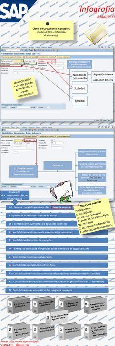 |18| #Infografía sobre #Sap-FI Clases de Documentos Contable | Notas prácticas de gestión.