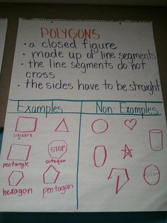 Anchor chart - define polygon