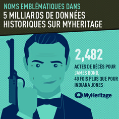 http://blog.myheritage.fr/2014/04/myheritage-atteint-un-nouveau-cap-5-milliards-de-donnees-historiques/