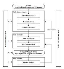 Environmental Risk Assessment Era  Risk Management Management