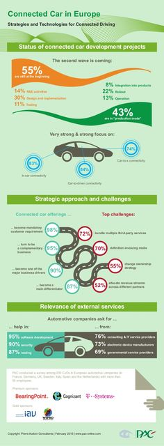 Connected Car in Europe – Strategies and Technologies for Connected Driving