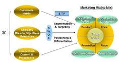담덕의 경영학노트 :: 마케팅전략! 마케팅 믹스(4P) 에 대해 알아보자!