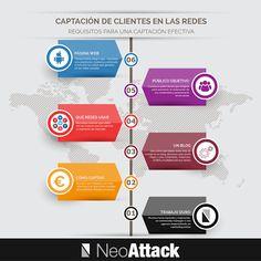 Marketing y Redes Sociales
