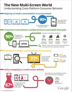 This graphic breaks down how much we use our different devices. #multiscreen
