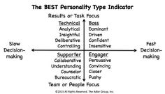 """The BEST Personality Test"" by Lou Adler, CEO, best-selling author and created Performance-based Hiring Best Personality Type, Business Articles, Im Excited, Interview Questions, Human Resources, Decision Making, Life Skills, Good To Know, Lou Adler"
