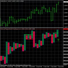 Forex point and figure 4 indicator