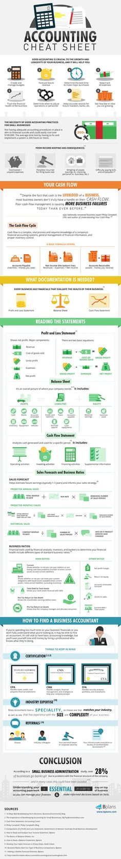 #Accounting Cheat Sheet #Infographics
