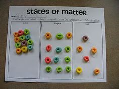Phases of matter with Fruit Loops!