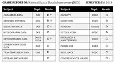 Report Card on the U.S. National Spatial Data Infrastructure (NSDI)