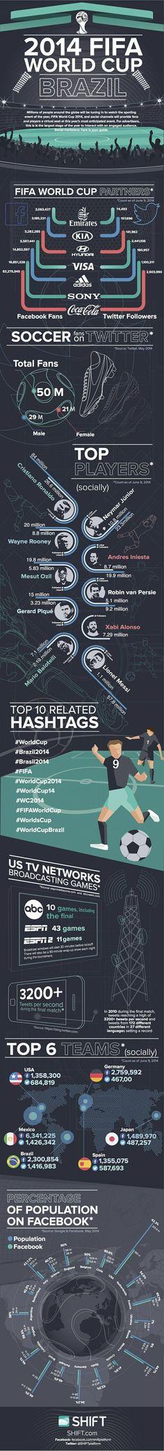 Las redes sociales en el #Mundial2014   #WorldCup #Brasil2014