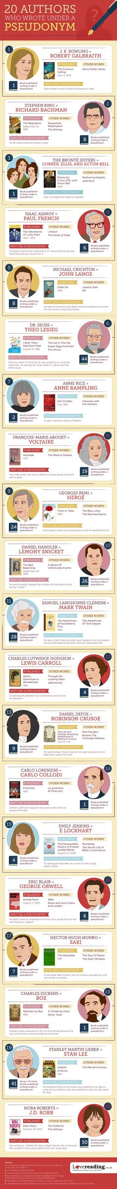 you use a pen name? These authors did. Would you use a pen name? These authors did. I Love Books, Good Books, Books To Read, My Books, Pen Name, Lewis Carroll, Writing Advice, Lectures, Book Authors
