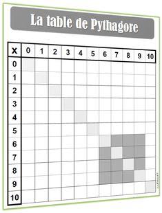 Des outils pour l 39 apprentissage des tables de for Evaluation table multiplication ce2