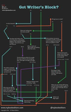 A Map to Get Out of Writer's Block | NY Book Editors. thank goodness, maybe i can finish writing my story
