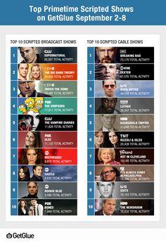 'Supernatural' & 'Breaking Bad' Top GetGlue Chart For The Week Of September 2-8