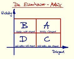 Prioritäten setzen mit dem Eisenhower Prinzip Task Manager, Eisenhower Matrix, Priorities, Leadership, Coaching, Social Media, Motivation, Business, Filofax