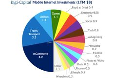 Mobile Internet investment hits record $19.2B — up 232% in last 12 months