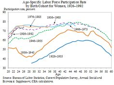 Female labor participation rates by age and birth cohort.