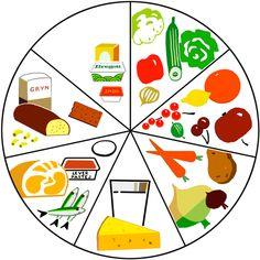 Kostcirkeln introducerades 1965. Kostcirkeln illustrerar sju huvudgrupper av livsmedel som bör ätas varje dag. Viera, Alphabet, Playing Cards, Education, Hem, Nature, Alpha Bet, Teaching, Training