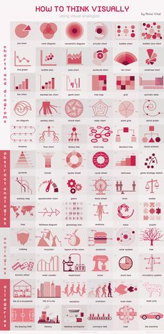 How To Think Visually Using Visual AnalogiesVisual analogy is a powerful problem solving strategy that can help explain new and non-routine problems in terms of familiar ones. To date, however, few researches have given enough attention to visual analogy and visual displays in design contexts.Here is classification that helps me to solve non-routine information design problems while using familiar knowledge structures. [[MORE]]Charts and DiagramsThis most abstract types of visualization…