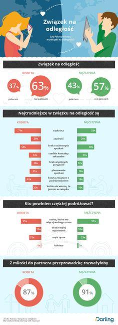 Infografika: Związek na  odległość - Czy Polacy wierzą  w związki na odległość?