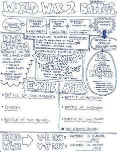 World War 2 Battles Sketch Notes Sheet by Meghan Carroll Teachers Pay Teachers Ap World History Notes, World History Projects, Us History, Modern History, History Posters, American History, Note Sheet, Social Studies Classroom, Thing 1