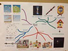Start woordweb thema gemaakt op digibord. Vergroten van woordenschat met woordenschatroutines www.opwoordenjacht.nl Clock Craft, Learn Dutch, I Love School, Dutch Language, Teaching Time, Teacher Inspiration, Design Thinking, Kids Education, Primary School