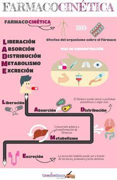 farmacocinética enfermería. Imagen que esquematiza el proceso de farmacocinética de los fármacos. #farmacocinética #enfermería