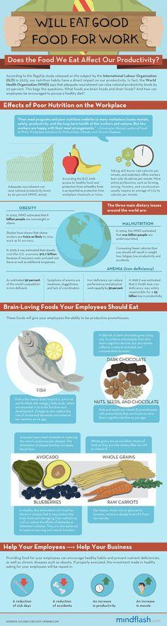 diet affect work productivity