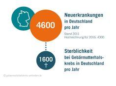 Jedes Jahr erkranken tausende Frauen in Deutschland an Gebärmutterhalskrebs.