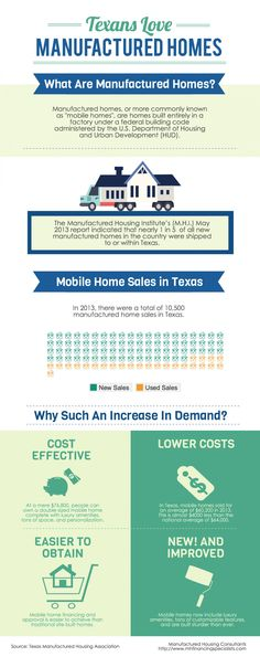 Texans Love Manufactured Homes http://visual.ly/texans-love-manufactured-homes Manufactured home sales are on the rise in Texas. In 2013, the Manufactured Housing Institute reported that nearly 1 in 5 of all new manufactured homes in the US were shipped to or within Texas.