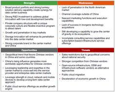 Gartner报告解读: 华为全球DC业务SWOT分析 - 简书