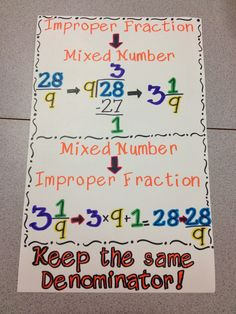 "retrieved R, 10/30/14: Improper Fraction & Mixed Number conversions anchor chart from ""Ms. Wilson's Wolves: Currently...5 School Days from Spring Break!!!!"" blog post"