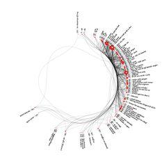 Visualisation of the poem »Herr von Ribbeck auf Ribbeck im Havelland«