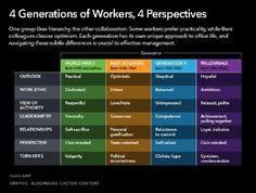 4 Genreations of Workers.jpg