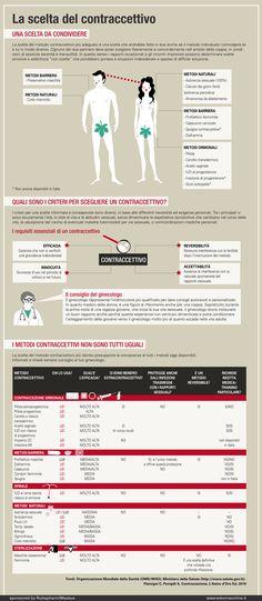La scelta del contraccettivo - esseredonnaonline