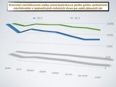 Letošní návštěvnost webových stránek www.bulovka.cz se stále drží nad úrovní loňského roku (průměrně 24522 návštěvníků / měsíc v roce 2013 vs. průměrně 21023 návštěvníků / měsíc v roce 2012). Děkujeme za zájem o stránky Nemocnice Na Bulovce! Line Chart, Diagram