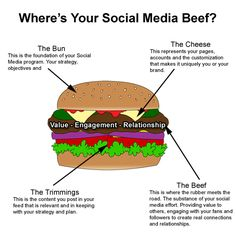 where's your social media beef?