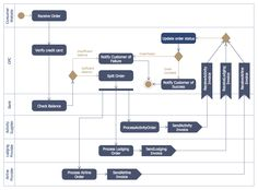 Activity Diagram For Online Shopping System  ItUml