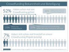 Neue crowdfunding.de Umfrage: 52% haben schon von Crowdfunding gehört   www.crowdfunding.de Sales And Marketing, Data Visualization, Infographics, Knowledge, Infographic, Info Graphics, Visual Schedules