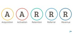 aarrr metrics Email Form, Lululemon Logo, Growth Hacking, Branding, Templates, Activities, Logos, Business, Content