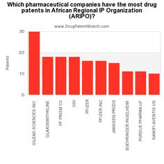 Which pharmaceutical companies have the most drug patents in African Regional IP Organization (ARIPO)?