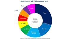 Digi-Capital-ARVR-Sector-Investments-1024x576