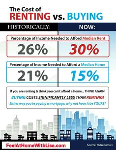 Check out this Infographic comparing the cost of Renting to Buying... Why Rent when you can Own? Call me now for a Complimentary Consultation at -- 631-921-9979