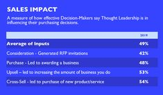Effective thought leadership can improve trust and drive sales a study shows; here's what it takes to be effective in marketing. Deep Thinking, The Script, What It Takes, Leadership Development, Previous Year, Marketing Materials, Consideration, Content Marketing, Thoughts