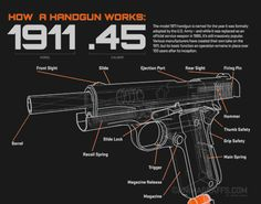 Rocketumblr | How a Handgun Works: 1911 .45