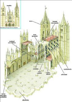 Catedral Gótica Architecture Antique, Plans Architecture, Cathedral Architecture, Religious Architecture, Historical Architecture, Architecture Details, Interior Architecture, Architecture Religieuse, Die Renaissance