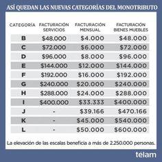 Aumento los límites de facturación del Monotributo - Profesiones ON-LINE