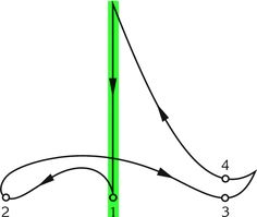 Conducting Stick Motion