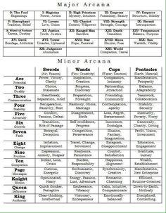 Cheat Sheet - Major / Minor Arcana